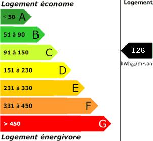 consommation énergetique126