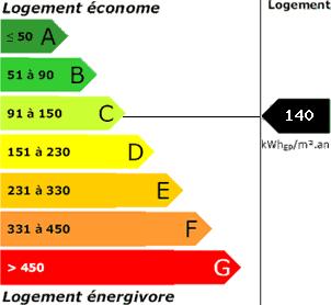 consommation énergetique140