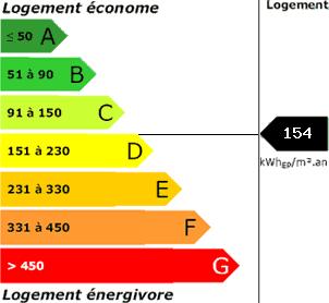 consommation énergetique154