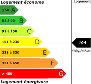 consommation énergetique204