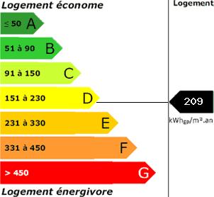 consommation énergetique209