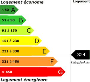 consommation énergetique324