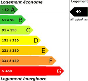 consommation énergetique40