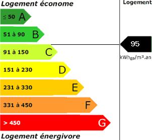 consommation énergetique95